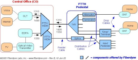 FTTH Scheme outside plant enclosures fiber to the home (ftth)
